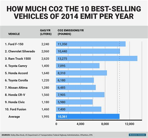 top selling 2010 how much does my car pollute business insider
