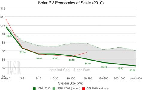 pv cost per watt distributed solar power gets more affordable grist