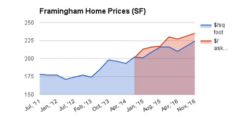real estate sales for framingham ma home sales and real