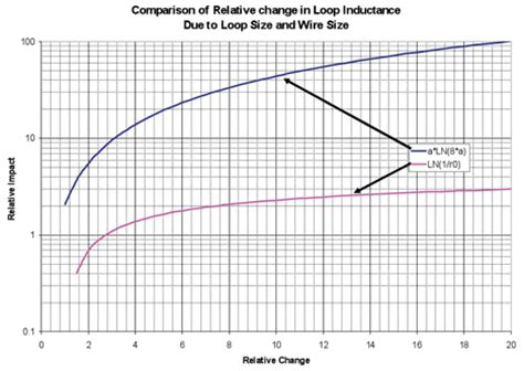 inductance of two loops inductance the misconceptions myths and size matters in compliance magazine