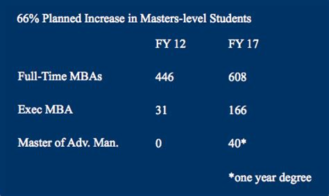 Yale Mba Program Ranking by Yale Som Poaches Two B School Page 2 Of 2