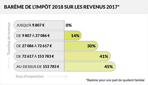 Plafond Tranche A by Imp 244 Ts 2018 Revalorisation Du Bar 232 Me De L Imp 244 T