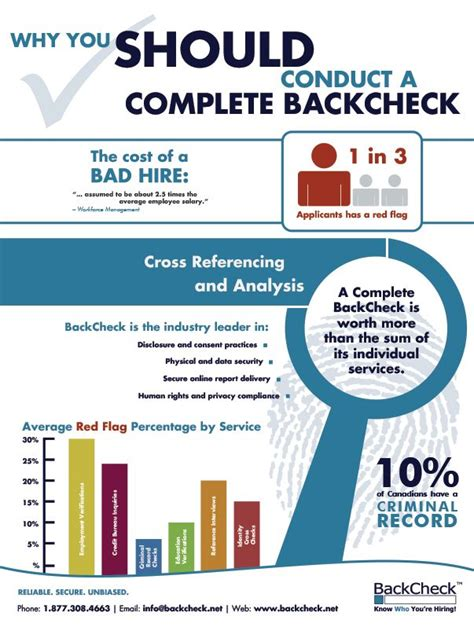 Employee Criminal Background Check Services 144 Best Images About Hr Knowledge On Language And Employee