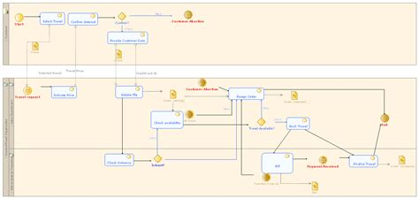 bpmn data flow diagram bpmn data flow diagram visio process flow diagram elsavadorla