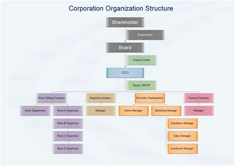corporate structure diagram corporation organization structure exles