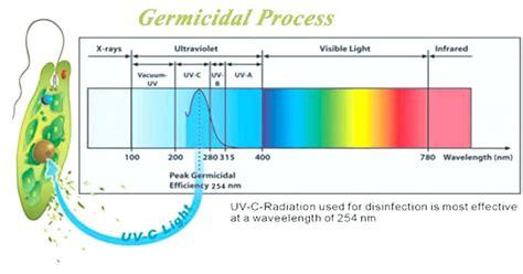 uv light hvac home depot germicidal uv light blue lights air purifier ultraviolet