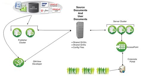 qlikview architecture tutorial clustering qlikview publisher qlikview