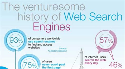 The History Of Search Engines History Of Search Engine The Last 20 Years