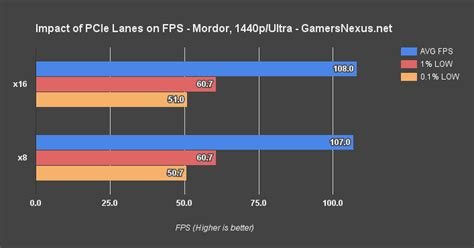 pcie 3 0 x8 vs x16 does it impact gpu performance