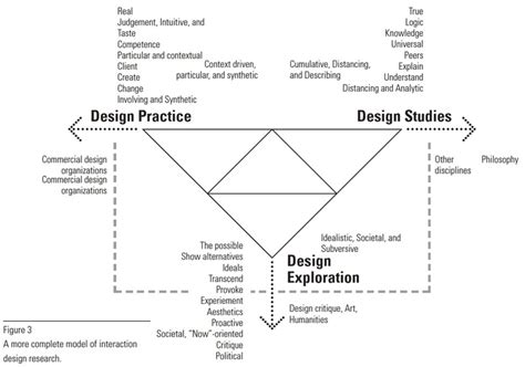 design of experiment interaction 112 best images about representations of design process on