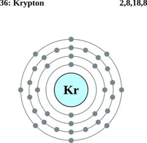Krypton Protons by See The Electron Configuration Of Atoms Of The Elements