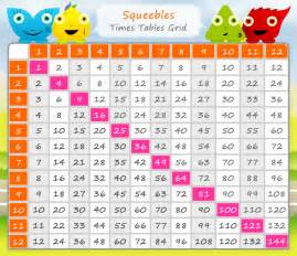 13 Times Table by 13 Times Table Chart