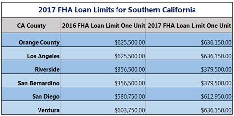 housing loan limit fha loan limit goes up for 2017 in oc oc home buyer loans