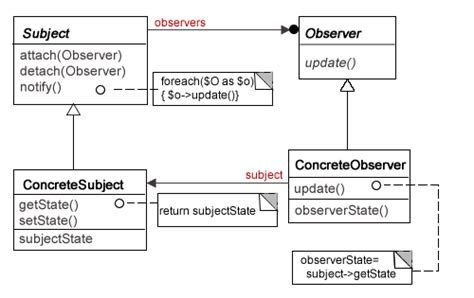observer class diagram php observer design pattern php design patterns