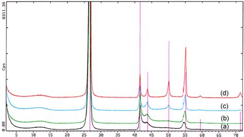 xrd pattern deutsch a m de home literatur boron nitride minerals review