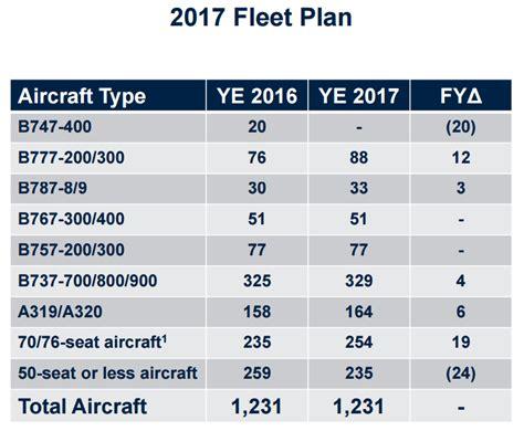 uniteds vp  finance lays   airlines fleet plan