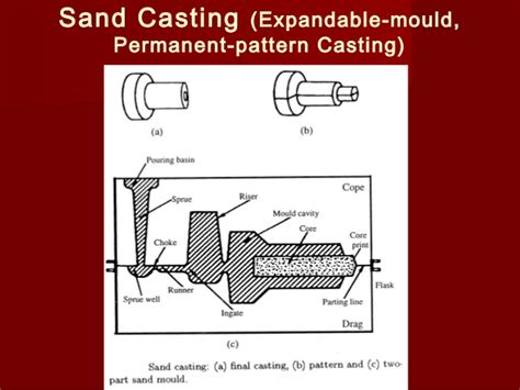 skeleton pattern in casting video casting processes jan08