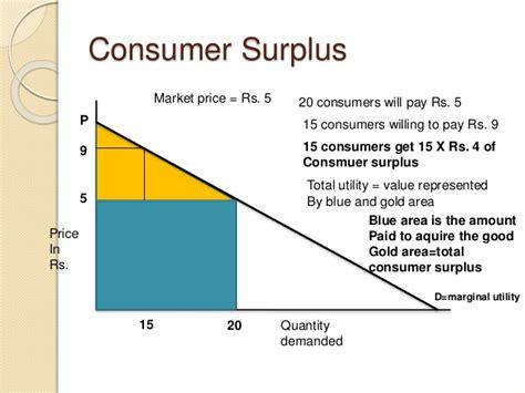 economy herald total utility and micro economics