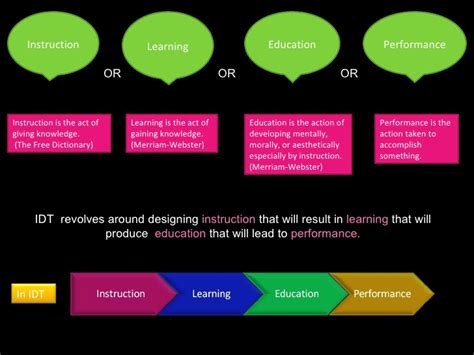 visual layout meaning visual definition of instructional design and technology