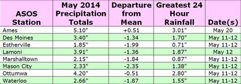May 2014 Central Iowa Temperature and Precipitation
