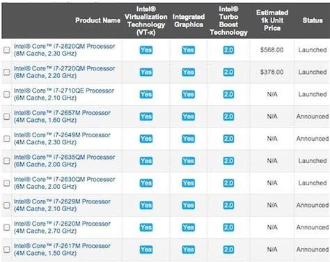 intel mobile cpu list intel s bridge chipset flaw the fallout cnet