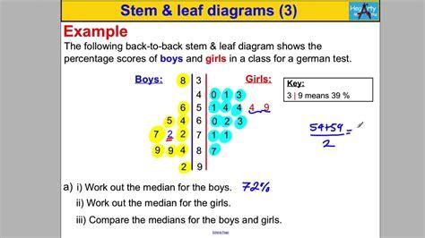 stem and leaf diagram gcse stem leaf diagrams 3