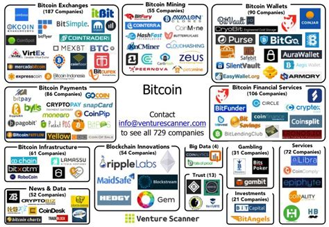 Bitcoin Merchant Services by The State Of Bitcoin In Six Visuals Venture Scanner Medium