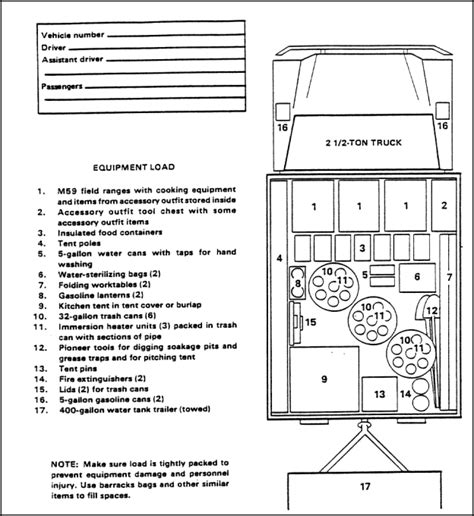 trailer wiring schematic for a lmtv air compressor for