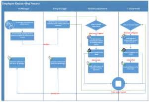 hr onboarding process template servicepro 174 business management software