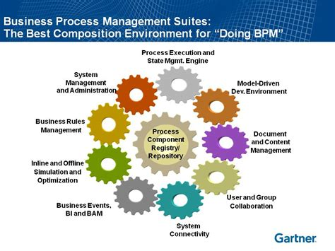 business process vs workflow gartner the new bpms adam deane