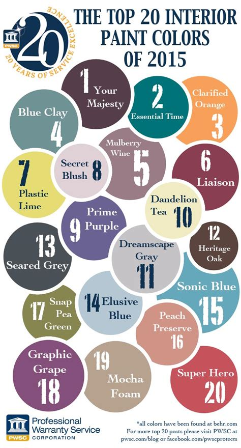 interior paint colors 2015 top 20 interior paint colors of 2015 professional