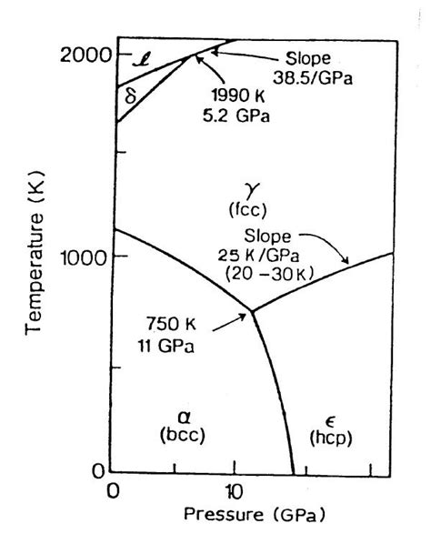 phase diagram of iron geos 306 lecture 13 mineralogy of the earth and its