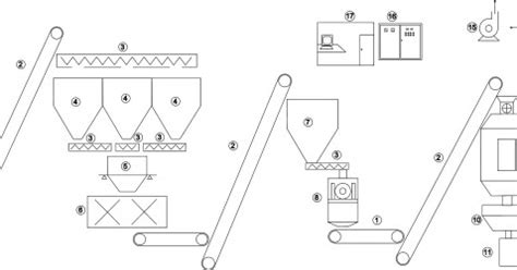 perencanaan layout produksi nutrisi makanan ternak perencanaan pabrik pakan ternak