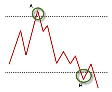 trading pattern failures trading pattern the failure test adam h grimes