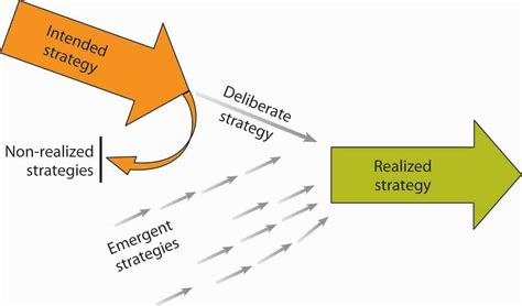 Ipc Section 1 To 511 by How Do Strategies Emerge
