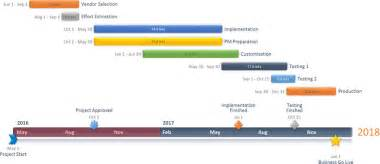 Office Timeline Template by Office Timeline Creer Frise Chronologique Gantt En Ligne