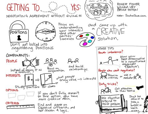 Getting To Yes visual book review getting to yes negotiating agreement without giving in
