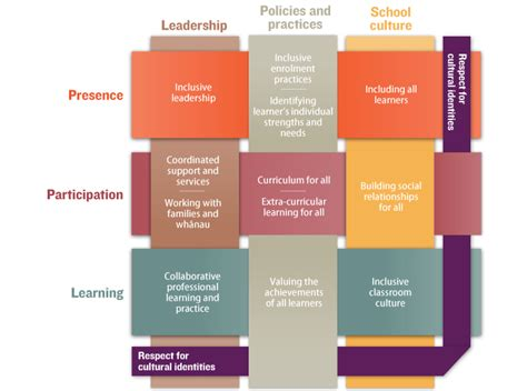 themes in education policy themes and sub concepts explored in the inclusive