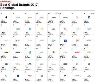 interbrand best global brands toyota is still the world s most valuable automotive brand