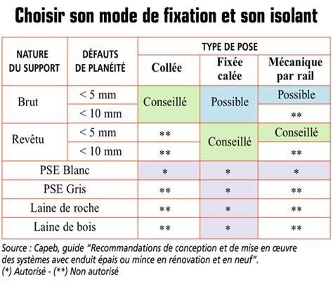 cloison plaque de platre 1571 isolation thermique par l ext 233 rieur syst 232 me coll 233 fix 233 cal 233