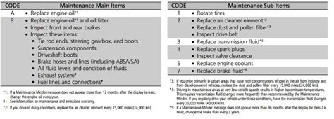 Honda Service Codes by Service A12 2016 Honda Civic Forum 10th Type R