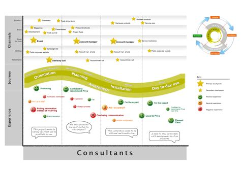 customer journey mapping images
