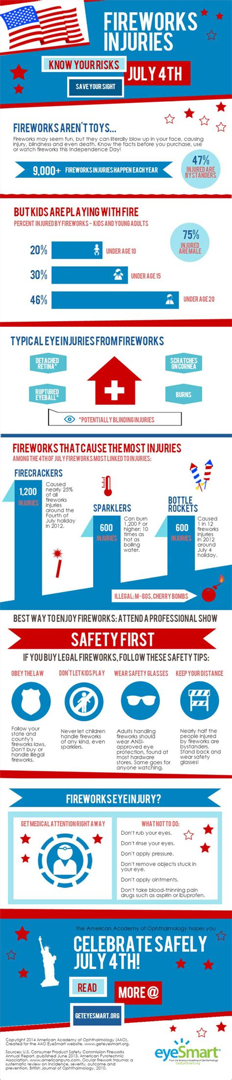 eye health dangers infographic fireworks injuries american academy of