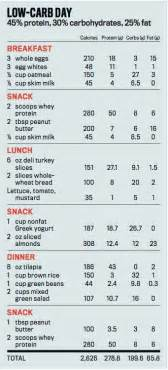 Carb cycling the most powerful diet program for burning fat and