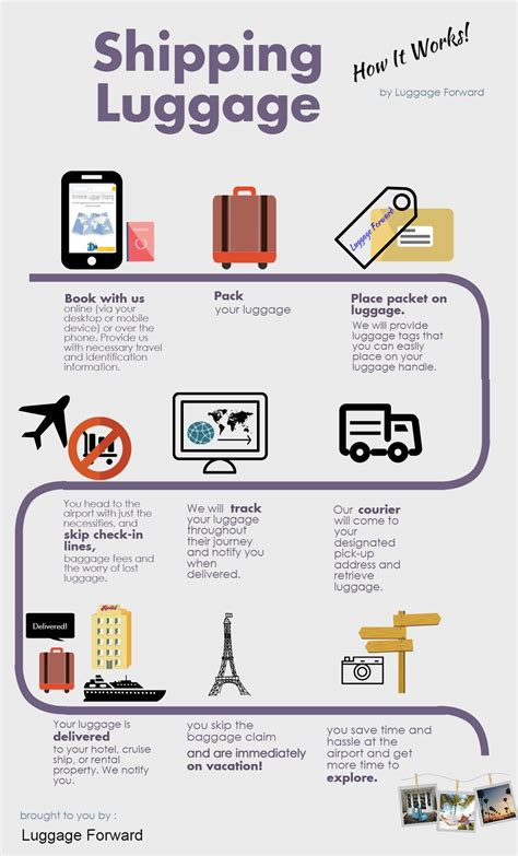 shipping luggage can be cheaper than checking the new shipping luggage how it works infographic