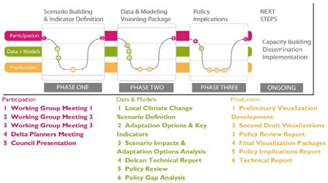 collaborative for advanced landscape planning calp sustainability free full text a climate change