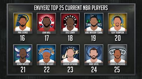 current best top 25 current nba players 2017