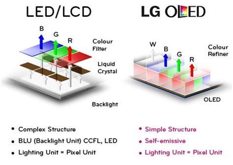 light emitting diode tv oled 4k tv vs lcd 4k tv your comprehensive comparison across key specs