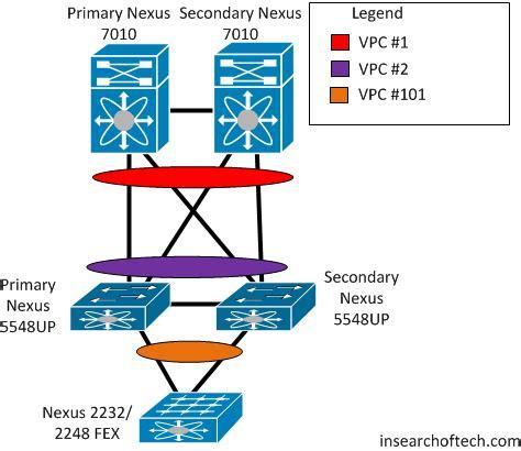 cisco nexus 7000 visio cisco nexus visio 28 images cisco nexus 2000 a