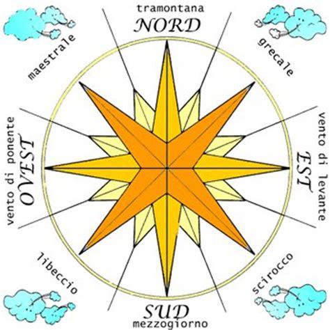 nord sud ovest est testo ciao bambini il vento come nasce e i suoi effetti